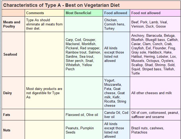 Omniheart diet plan photo 10